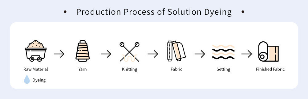 fabric-dyeing-process-solution-dyeing