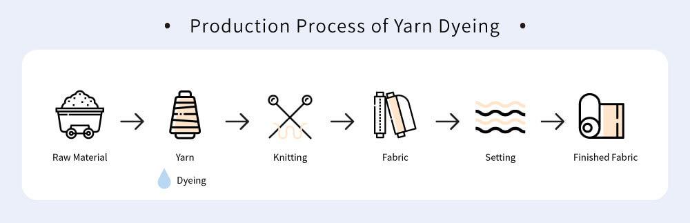 fabric-dyeing-process-yarn-dyeing