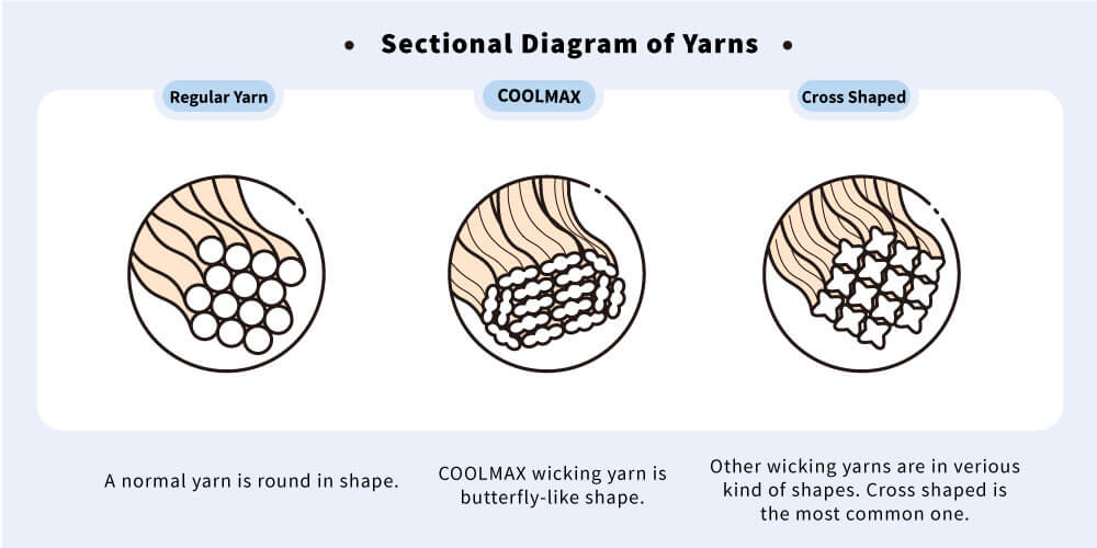 wicking-yarn-sectional-diagram2